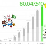 LINE SNS以上 出会い系未満な浮気不倫ツール